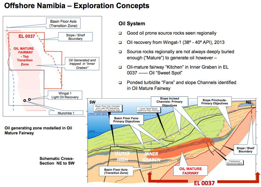 EL 0037 Exploration Concepts
