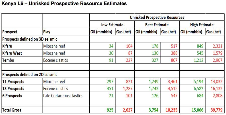 Kenya L6 - Unrisked Prospective Resource Estimates