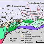 Sacramento Gas Basin